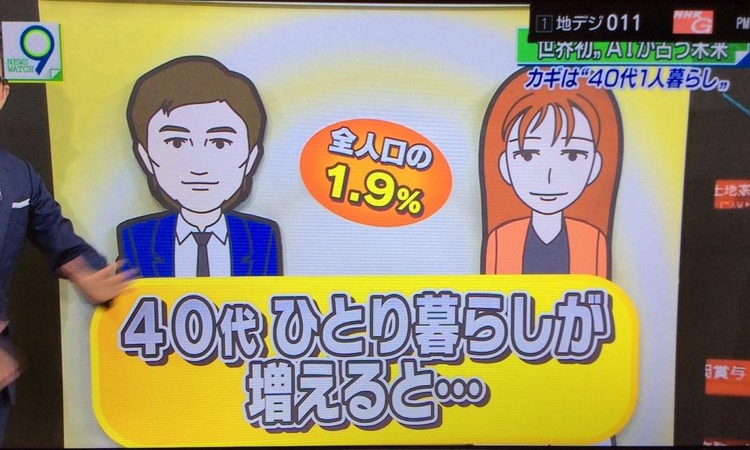 NHKスペシャル「AIに聞いてみたどうすんのよ!?ニッポン」★1©2ch.net->画像>14枚