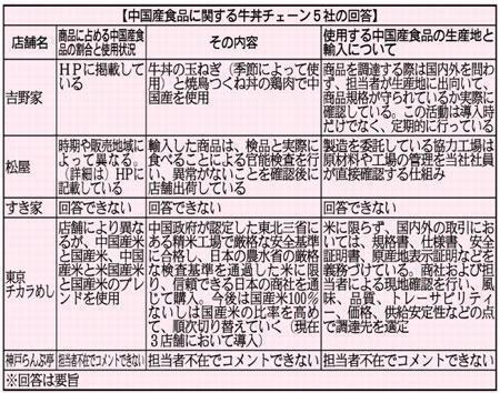 すき家と神戸らんぷ亭の商品の生産地が不明