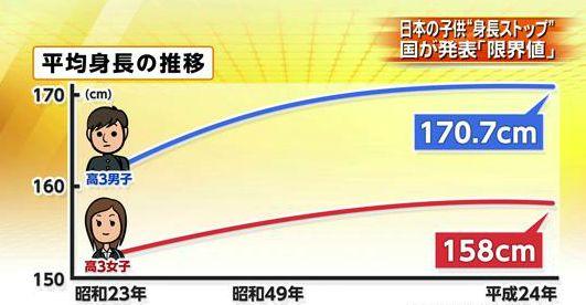 【調査】日本人の平均身長が伸びているのはなぜ?年齢別の平均値と世界との比較 ★2 [無断転載禁止]©2ch.net YouTube動画>4本 ->画像>152枚
