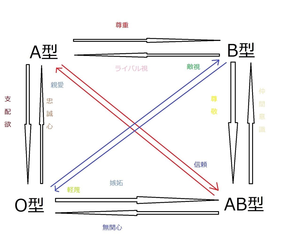 【A型B型】 血液型総合スレ 42【O型AB型】 [無断転載禁止]©2ch.net YouTube動画>21本 dailymotion>1本 ->画像>92枚
